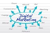 Digital Marketing Μεταδιδακτορικό